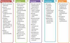 20 Best New Employee Orientation Ideas In 2020  New with New Employee Orientation Agenda Template