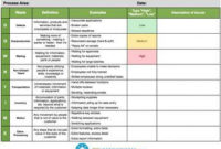 8 Wastes Check Sheet  Lean Six Sigma Lean Manufacturing with Free Six Sigma Meeting Agenda Template