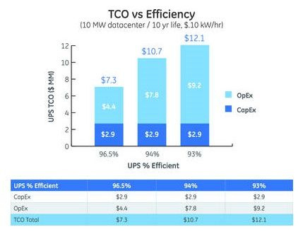 Boost Your Data Center Efficiency With Multimode Ups within Total Cost Of Ownership Analysis Template