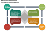 Cost Management Powerpoint Template  Sketchbubble throughout Cost Management Plan Template