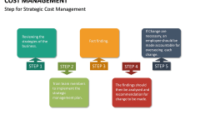 Cost Management Powerpoint Template  Sketchbubble within Cost Management Plan Template
