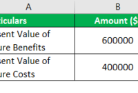Costbenefit Analysis Formula  How To Calculate Examples intended for Project Management Cost Benefit Analysis Template