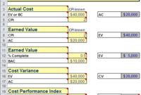 Earned Value Management Formulas  Project Mgmt inside Quality Training Cost Estimate Template