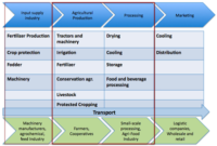 Energy Efficiency In Powering Agriculture  Energypedia with Quality Food Cost Analysis Template