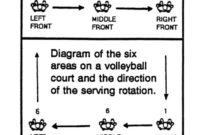 Http//Wwwwovc/Skills/Indplay/Ip1 With Images regarding Volleyball Tournament Certificate 8 Epic Template Ideas