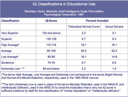 Iq Chart  Business Mentor in Iq Certificate Template