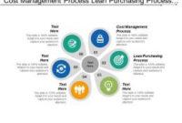 Pdca Template  Slide Team regarding Cost Management Plan Template
