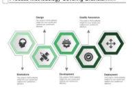 Process Methodology Covering Brainstorm Design Development inside Quality Assurance Meeting Agenda Template