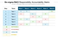 Six Sigma Raci Responsibility Accountability Matrix with regard to Six Sigma Meeting Agenda Template