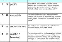 Smart Goals With Images  Smart Goals Examples Smart within Best Professional Learning Community Agenda Template