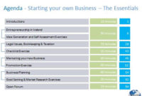 Starting A Business Essentials Agenda  Donncha Hughes inside Marketing Meeting Agenda Template