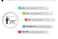 Thought Leadership Goal Plan Idea Implementation pertaining to Best All Hands Meeting Agenda Template