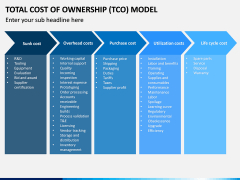 Total Cost Of Ownership Tco Model Powerpoint Template intended for Cost Presentation Template